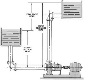 lưu ý khi bạn mua loại máy bơm nước công nghiệp